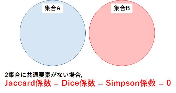 技術解説】集合の類似度(Jaccard係数,Dice係数,Simpson係数