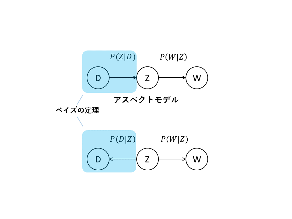 PLSAのアスペクトモデル