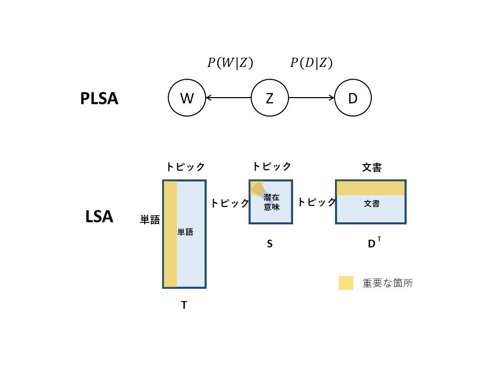 PLSAとLSAの比較