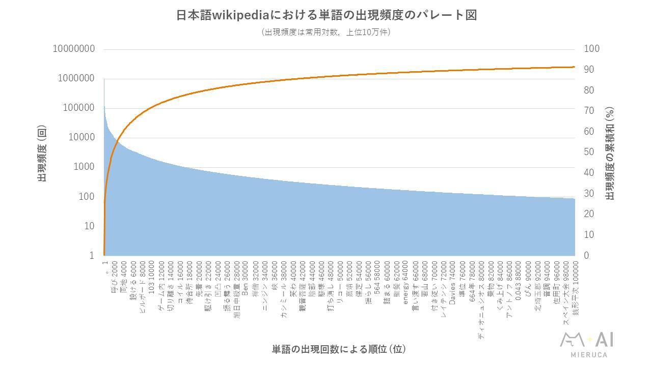 日本語wikipediaにおける単語の出現頻度のパレート図