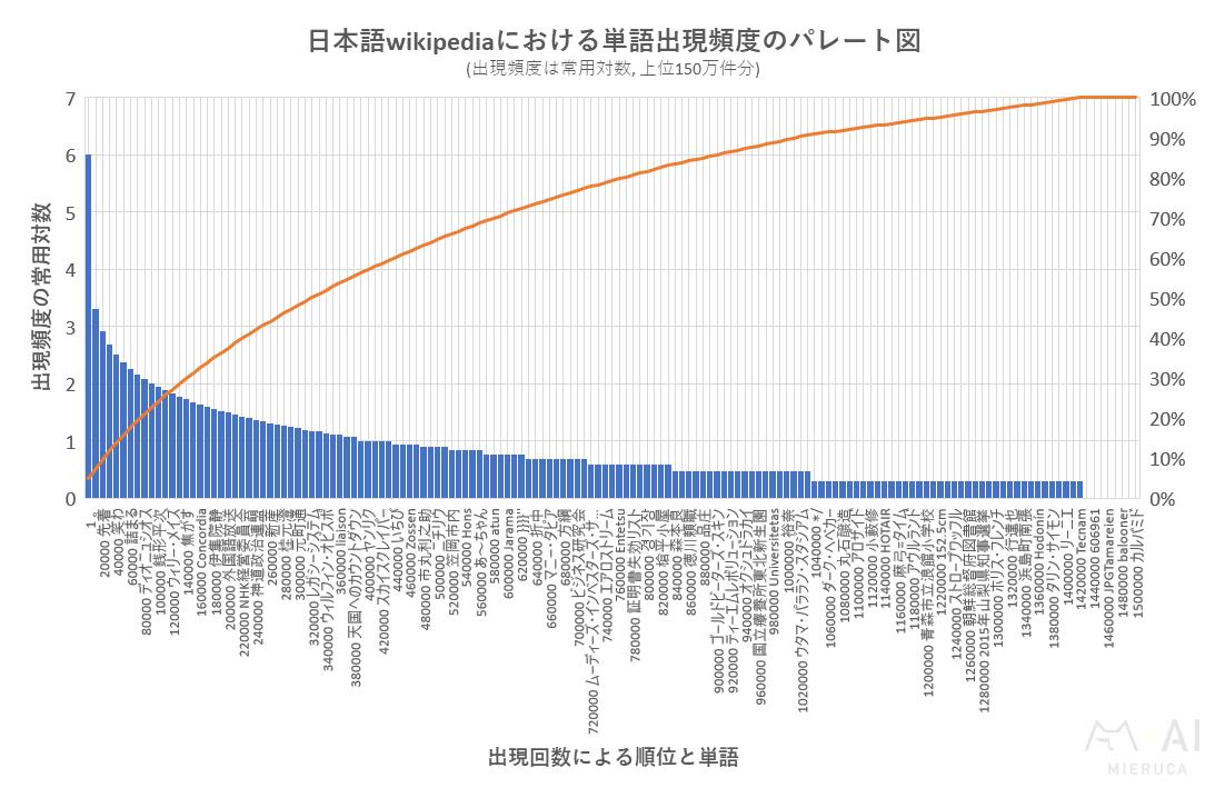 日本語wikipediaにおける単語出現頻度のパレート図